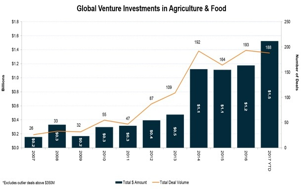 Glogbal venture investments in Agriculture and Food - 99insights
